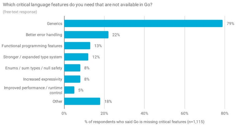 Go programming language: Developers reveal its top missing features