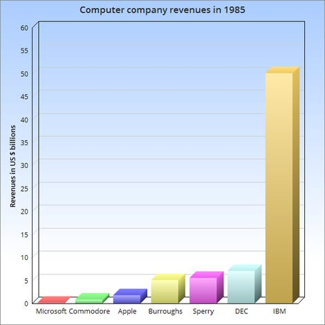 Bar chart of computer company revenues in 1985