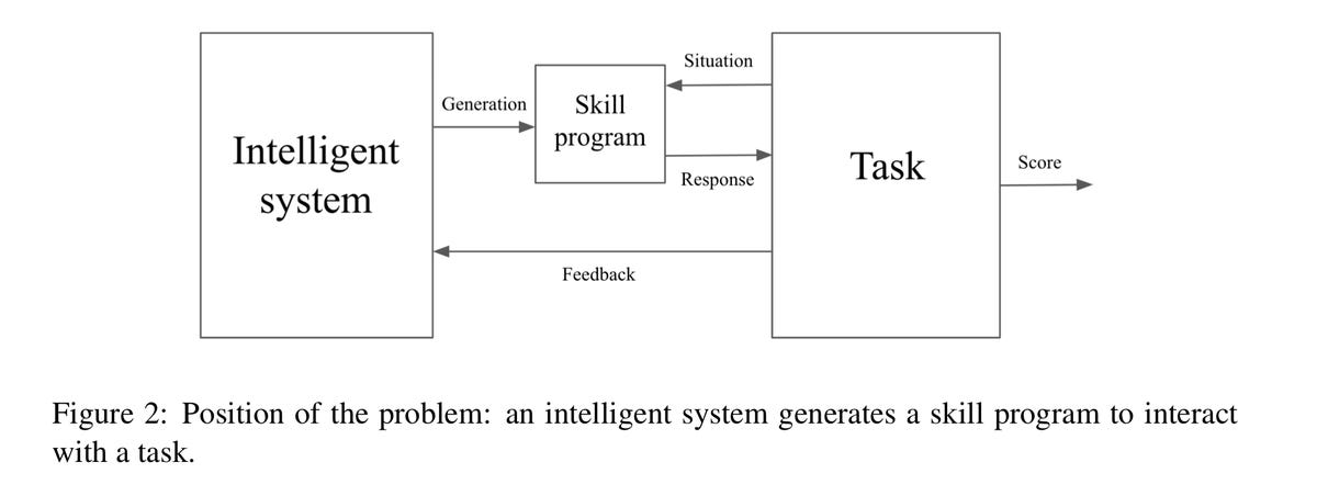 chollet-model-of-an-intelligent-system.png