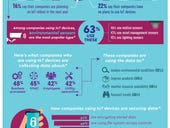 Infographic: Companies are using IoT to monitor environments and improve products