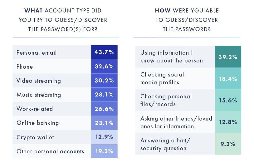 Over one in three people have tried to guess someone else's password - three in four are successful zdnet