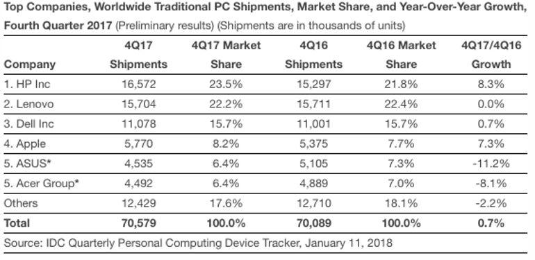 idc-q4-2017-pc-shipments.png