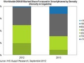DRAM on each smartphone shipped expected to jump by 50% in 2012