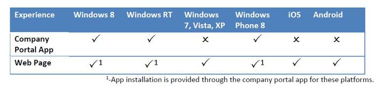 windowsintunecoportal