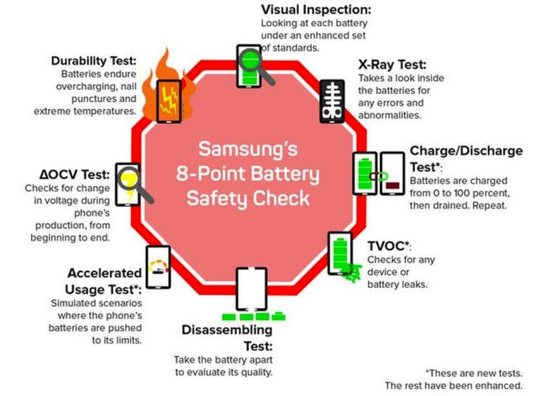 Samsung's 8-point battery safety check