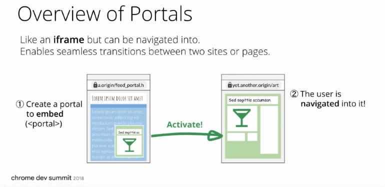 Portals overview