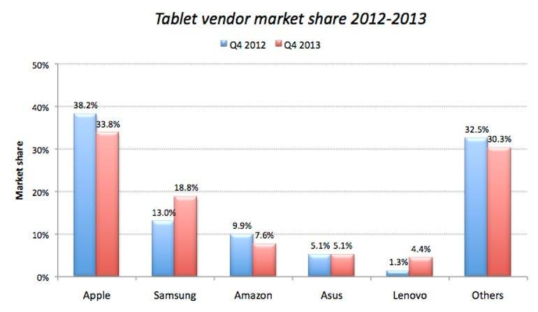 tablets-vendor-mkt-share