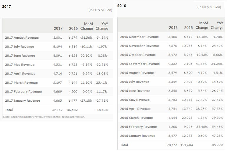 htc-results-2-year.png