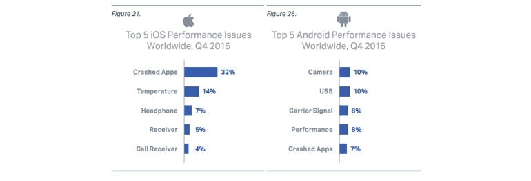 iPhones are much more unreliable than Android devices, claims report