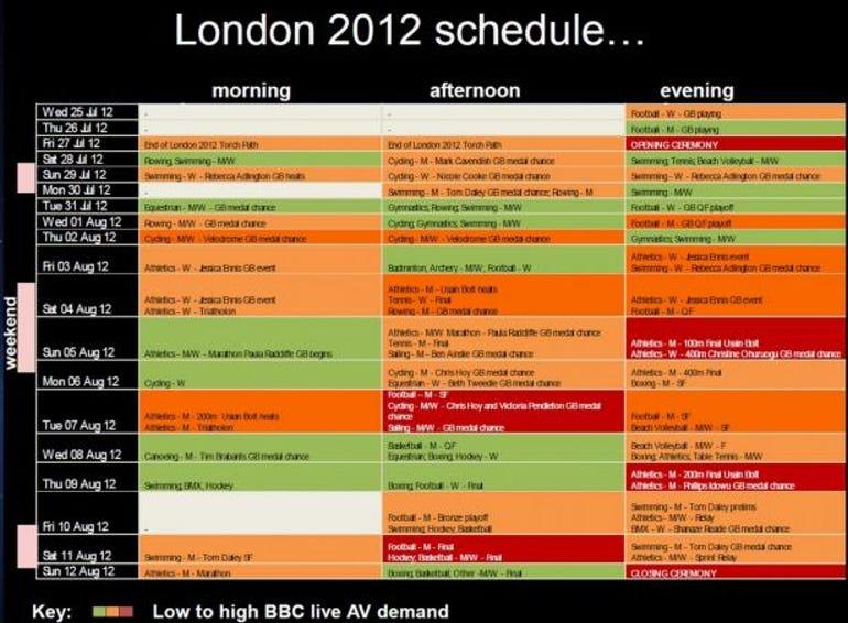 BBC schedule