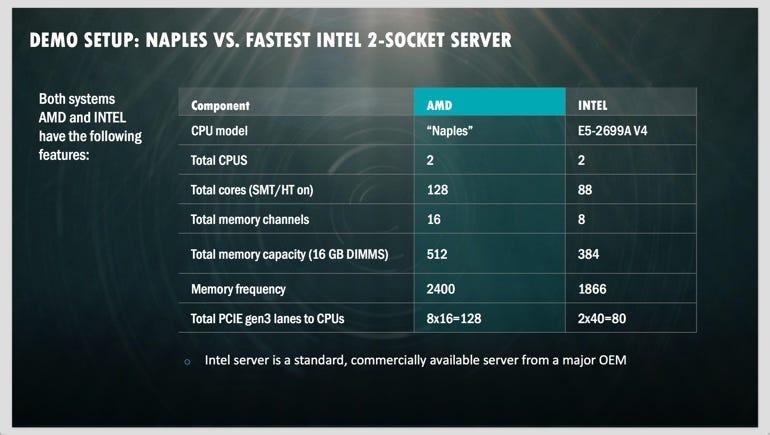 AMD prepares for a datacentre comeback with 'Naples'
