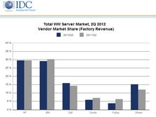 Server sales slow, but Dell shows growth; HP, IBM tied for No. 1