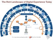 The bar for digital experience is rising in exponential times