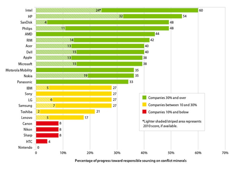2012 Electronics Company Rankings Chart