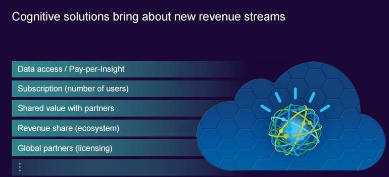 cognitive-revenue-streams.jpg