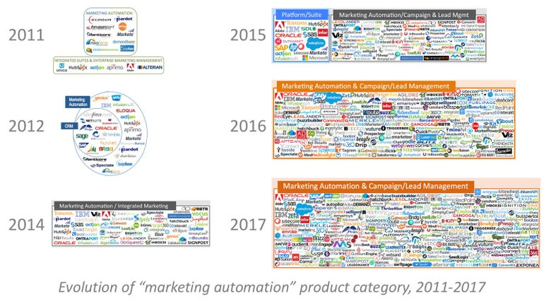 The Marketing Automation Technology Proliferation Map from 2011 to 2017