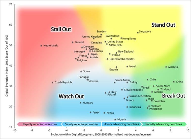 digital-evolution-index.png