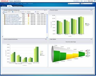 Fusion CRM Sales Management Dashboard