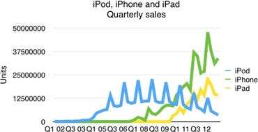 Quarterly sales (AAPL)