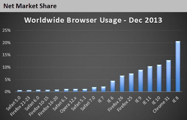Top-browsers-share-Dec-2013-netmarketshare