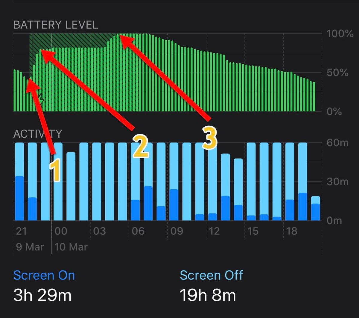 Optimized Battery Charging working