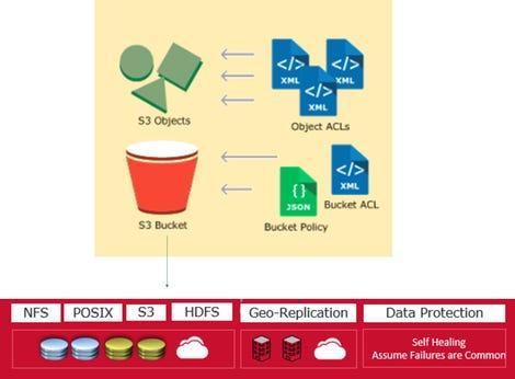 object-data-service.jpg
