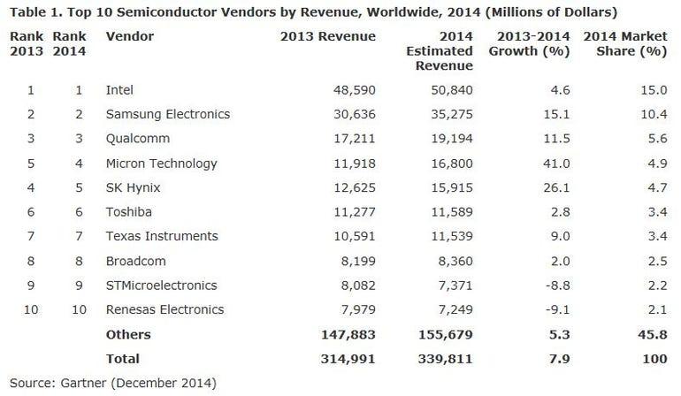 Gartner Semiconductor Revenue, Worldwide, 2014