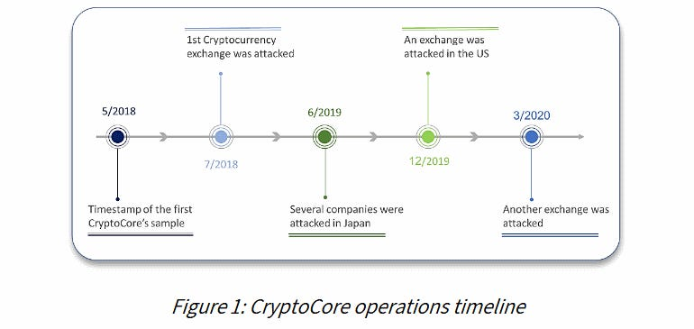 cryptocore-timeline.png