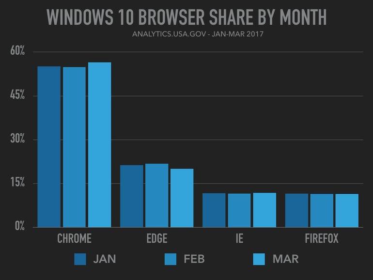 usa-browser-usage-002.jpg