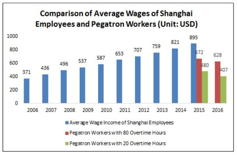 Bar chart comparing Shanghai and Pegatron wages