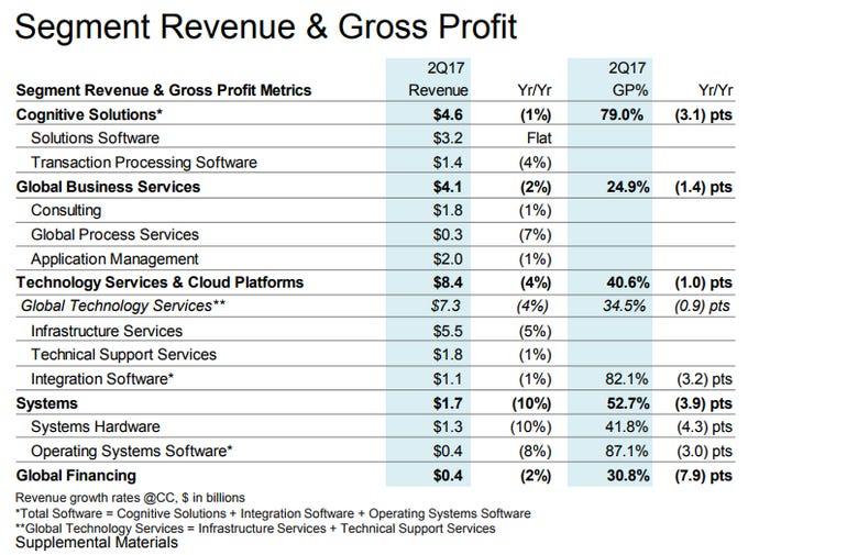 ibm-unit-revenue-q2-2017.png