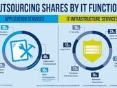 Bluewolf: Enterprises, startups alike turning more towards IT outsourcing