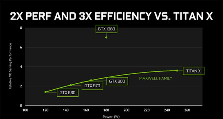 nvidia-geforce-gtx-1080-graphics-card-efficiency-graph.png
