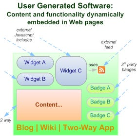 User Generated Software: One fallout of Web 2.0...