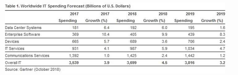 2019-it-spending-forecast.png