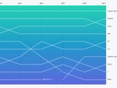 Github tops 40 million developers as Python, data science, machine learning popularity surges