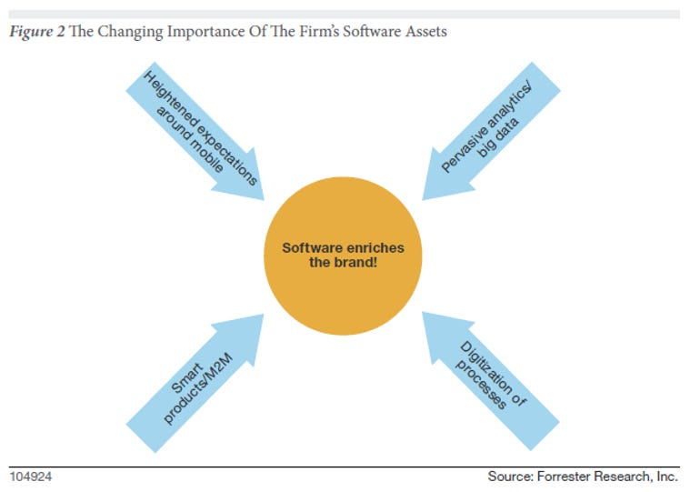 software importance