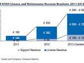 SAP: Is HANA growth overstated?