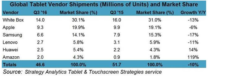strategy-analytics-q3-tablet-share.png
