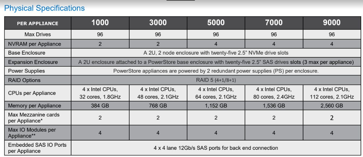 dell-powerstore-physical-specs.png