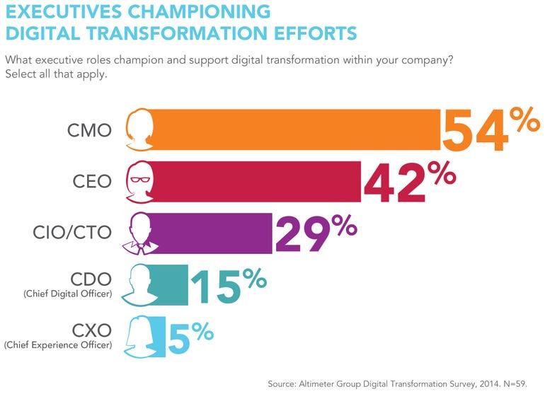 Altimeter Group-2014 Digital Survey-CMO Adption