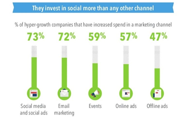 zdnet-linkedin-social-small-business