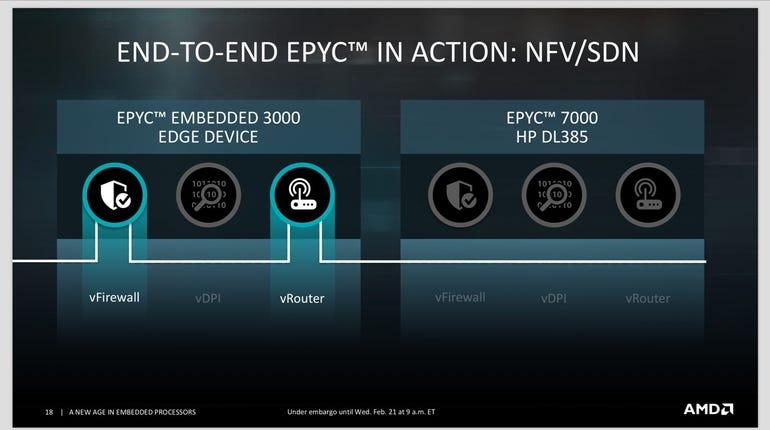 AMD debuts embedded EPYC and Ryzen processors