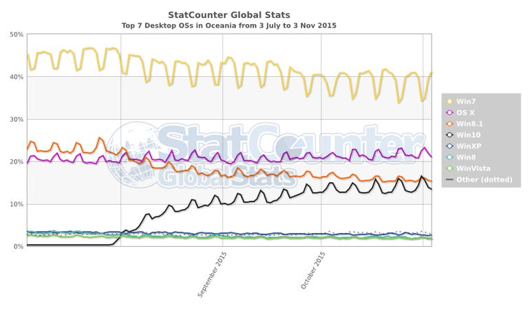 statcounter-os-oc-daily-20150703-20151103.png