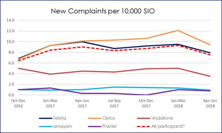 tio-complaints-context-comms-alliance.png