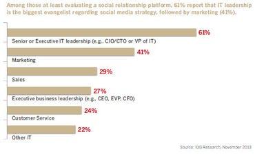 enterprise social media strategy