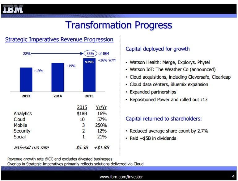 ibm-transformation.png