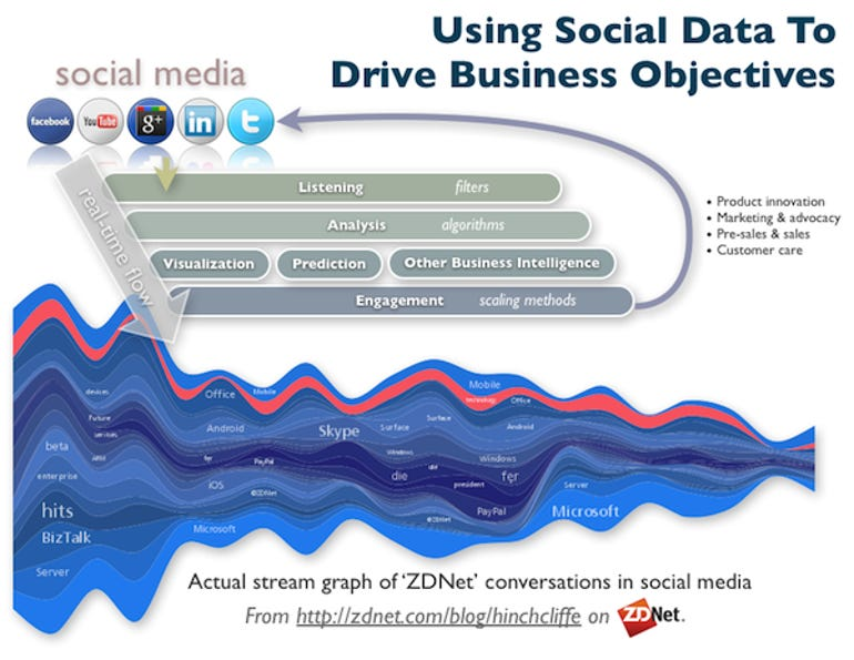 using_social_data_to_drive_business_intelligence