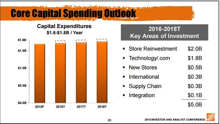 home-depot-spending-plan.png