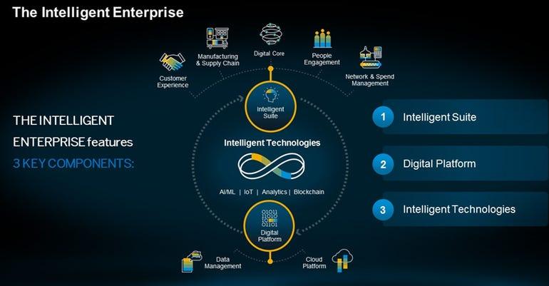 saps-intelligent-enterprise.png